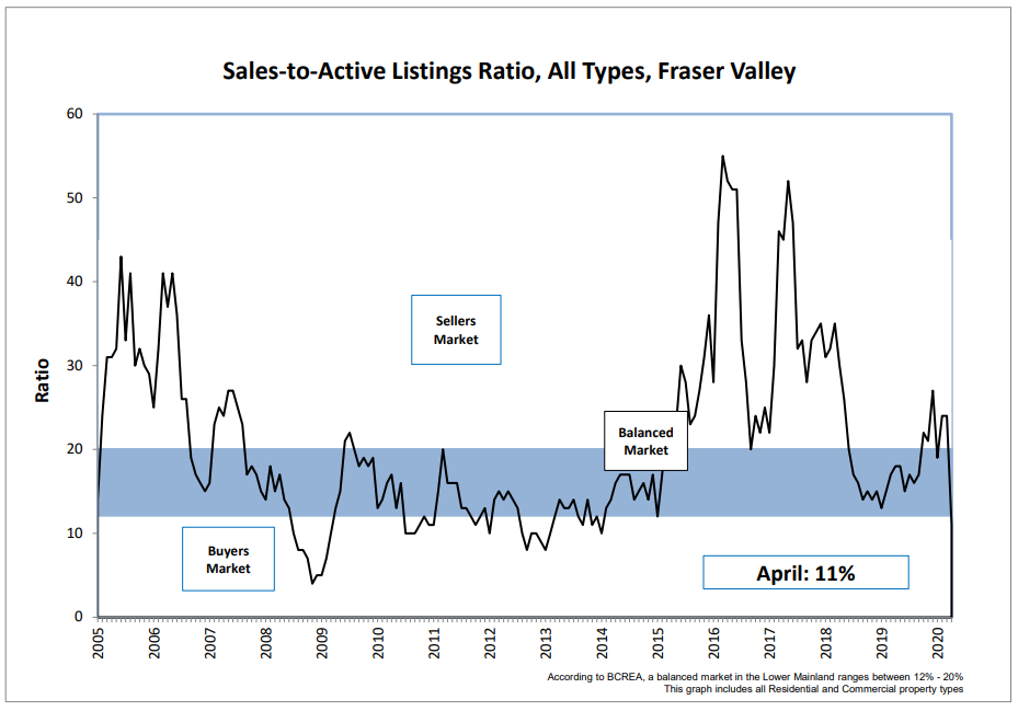 Realestate April 2020 ratio and market