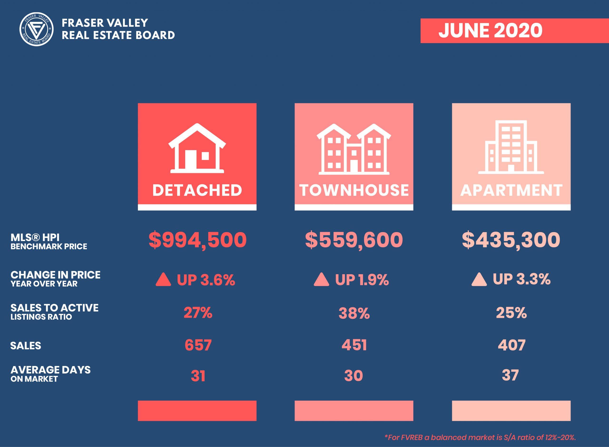 Fraser Valley Real Estates Stats